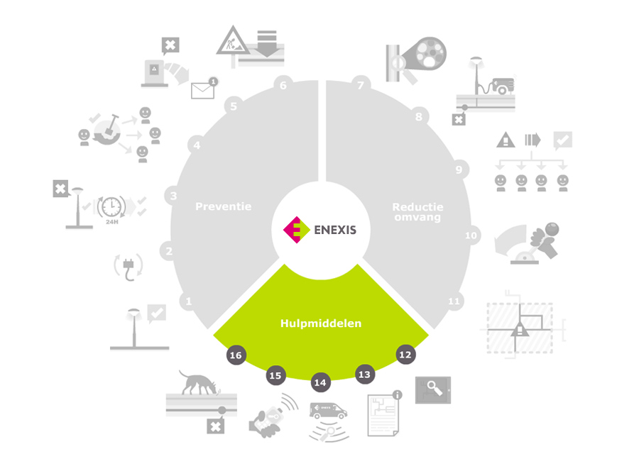 oplossing-infographic-enexis